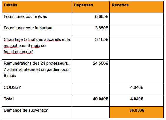 Budget Tel Abiad Ecole 3/12/2013