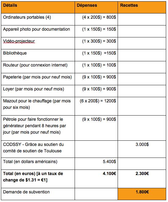 Budget Ecole Saraqeb
