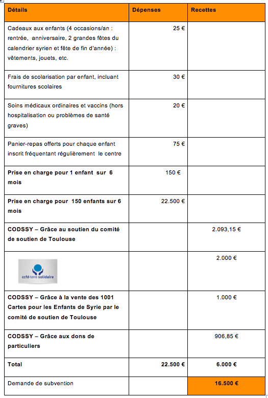 Budget orphelins avril 2014