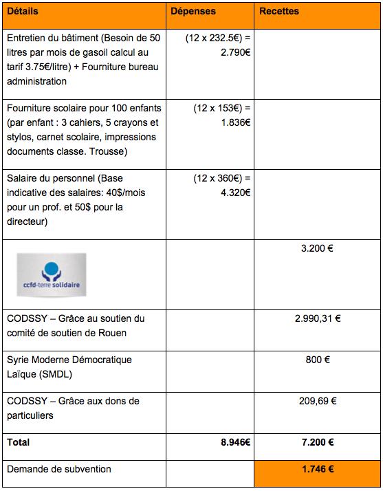 Budget Douma 12.04.14