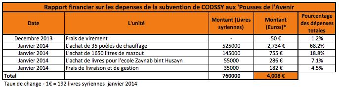 Rapport financier Ecole Tel Abiad
