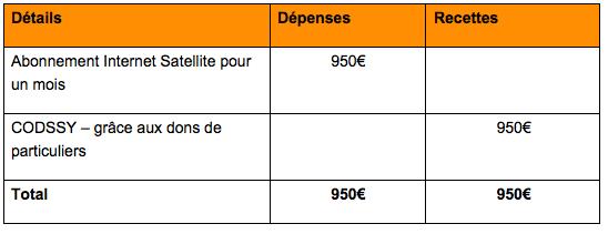 Rapport financier VDC